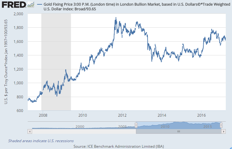 Chart Of The Dollar Gold Price Adjusted By Broad Trade Weighted Index