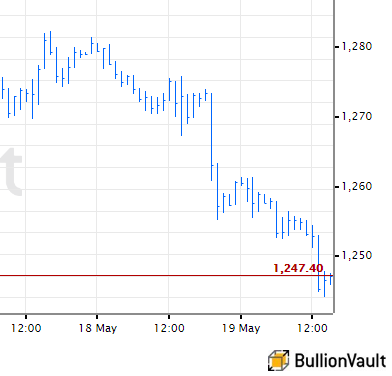 Chart of US Dollar gold prices
