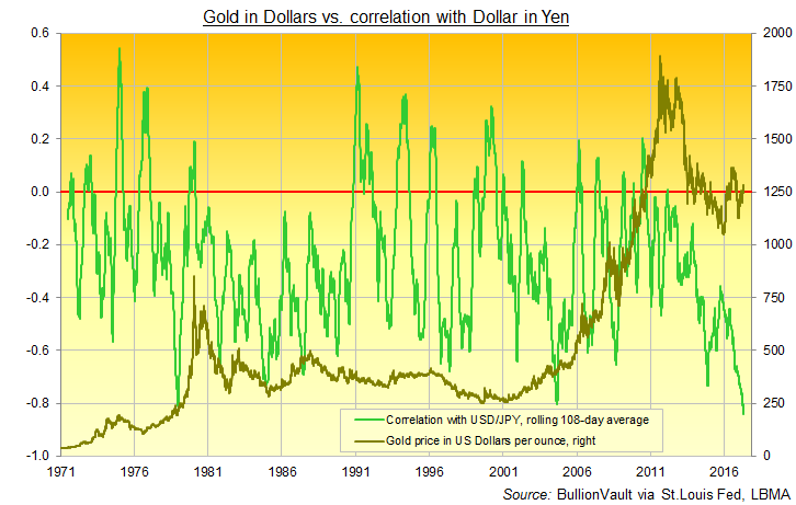 Chart of Dollar gold's daily correlation with USDJPY, 108-day rolling average. Source: BullionVault