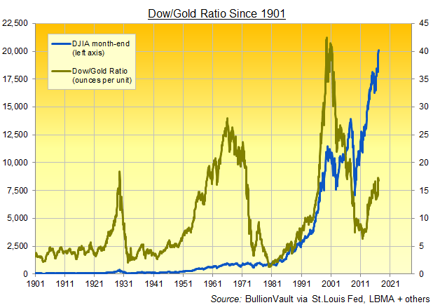 Chart of the Dow/Gold Ratio 1901-2017, month-end data, from BullionVault