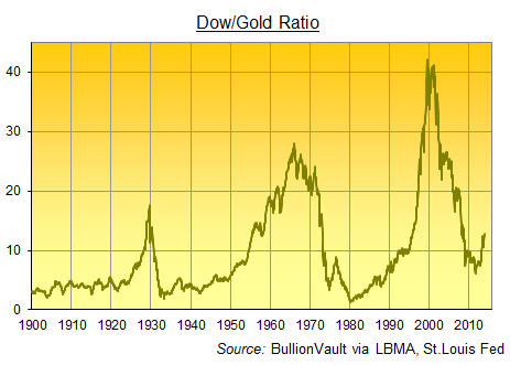 http://goldnews.bullionvault.com/sites/default/files/dow-gold-ratio-2013-rally.png