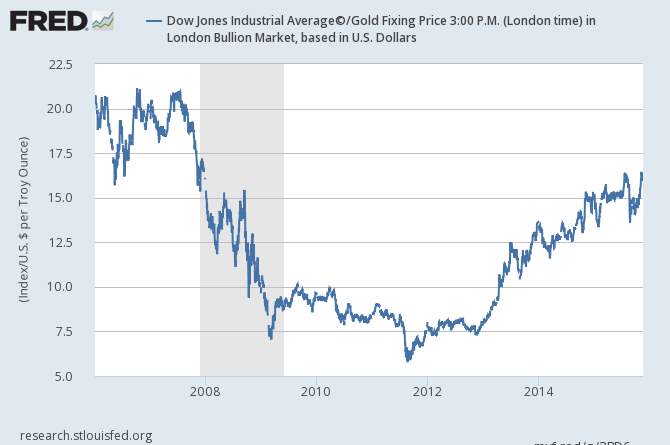 Daily chart of the Dow/Gold Ratio, last 10 years. Source: St.Louis Fed