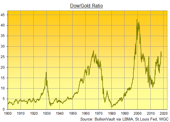 Chart of the Dow/Gold Ratio, month-end data. Source: BullionVault