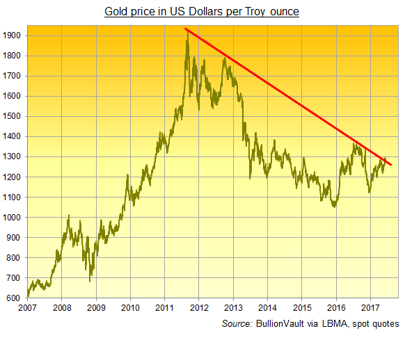 Gold Price Chart Live Spot Rates