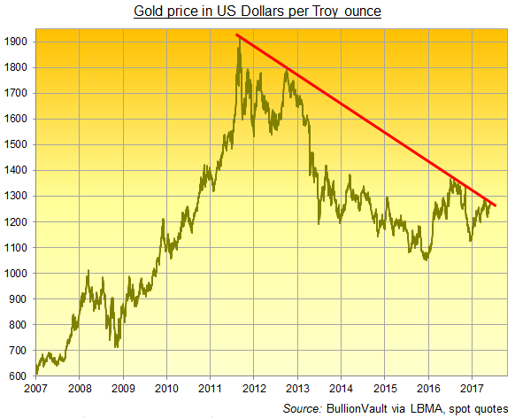 Chart of US Dollar gold prices with 6-year downtrend starting at Sept.2011 high. Source: BullionVault