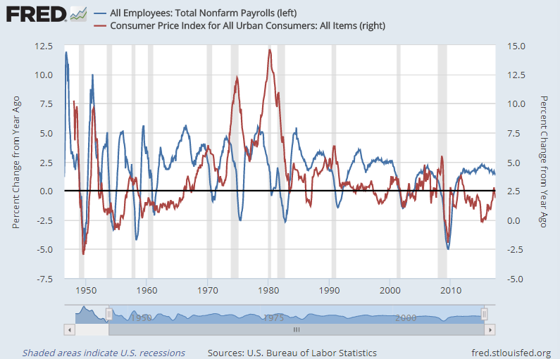 Chart of US non-farm payrolls (left) vs. US Consumer Price inflation, both 1-year percentage change. Source: St.Louis Fed