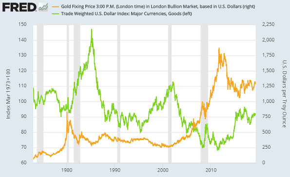Chart of broad DXY Dollar index vs gold price. Source: St.Louis Fed