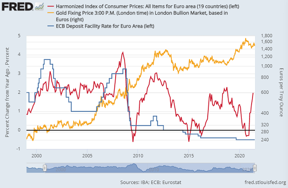 Eurozone consumer-price inflation, ECB deposit rate and gold priced in Euros. Source: St.Louis Fed