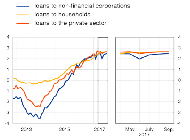 Chart of Eurozone annual growth rate in lending to the private sector, September 2017. Source: ECB