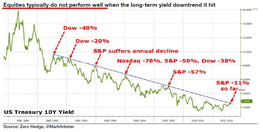 Chart of 10-year US Treasury yields 3-decade decline. Source: SocGen via ZeroHedge