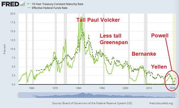 Chart of US Fed interest rate and 10-year Treasury bond yields (dotted). Source: St.Louis Fed