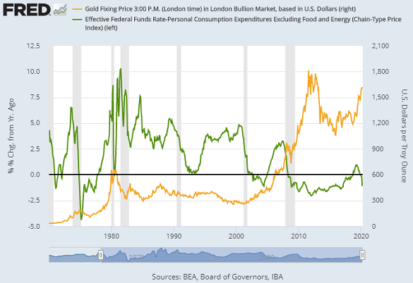Chart of the real Fed Funds rate (adjusted by 'core' PCE inflation) vs. Dollar gold prices. Source: St.Louis Fed