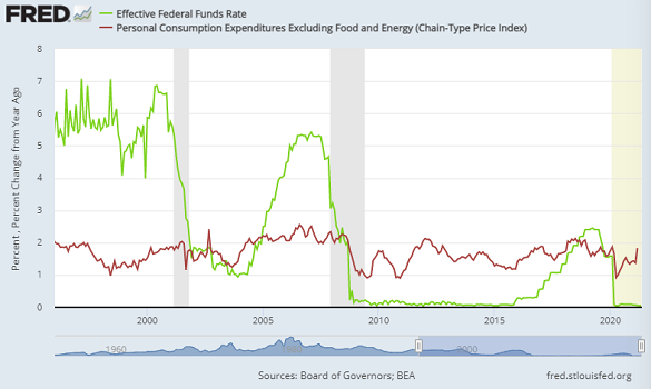 Chart of Fed Funds interest rate (green) vs. core PCE inflation. Source: St.Louis Fed