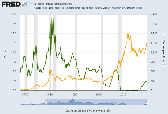 Chart of Fed Funds rate vs. gold price. Source: St.Louis Fed