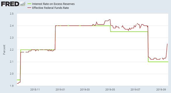 Chart of actual market interest rates (red) vs. level of IOER paid by US Fed