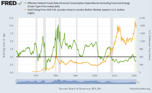 Chart of the Effective Fed Funds rate adjusted by core PCE inflation vs. Dollar gold price. Source: St.Louis Fed
