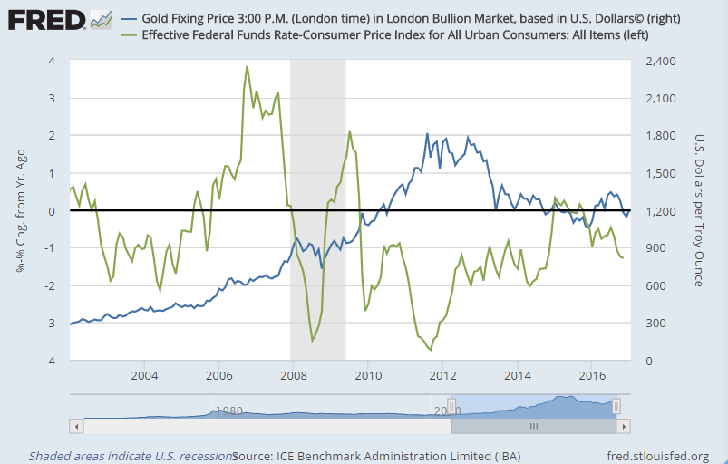 Chart of the Effective Fed Funds rate minus CPI inflation rate vs. US Dollar gold price