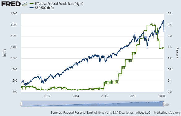 Chart of the S&P500 index vs. the effective Fed Funds rate. Source: St.Louis Fed