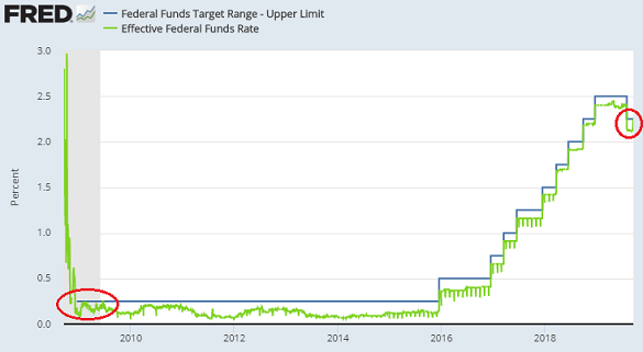 Chart of Effective Fed Funds rate vs. US Fed's upper target