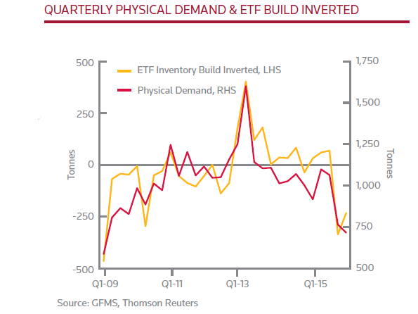 Chart of ETF gold demand vs physical offtake from GFMS' Gold 2016 survey update Q2