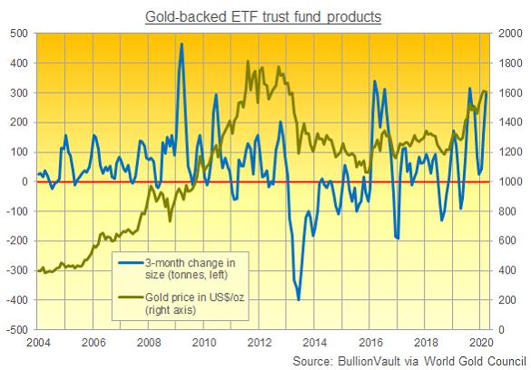 Chart of gold-backed ETF holdings, 3-month change, versus the Dollar gold price. Source: BullionVault via WGC