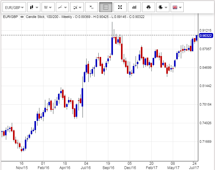 Chart of Euro's value in British Pounds, weekly candles. Source: NetDania