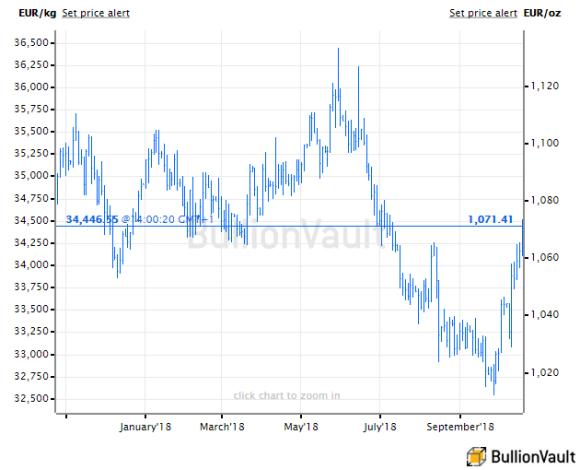 Chart of gold price in Euros, last 12 months. Source: BullionVault