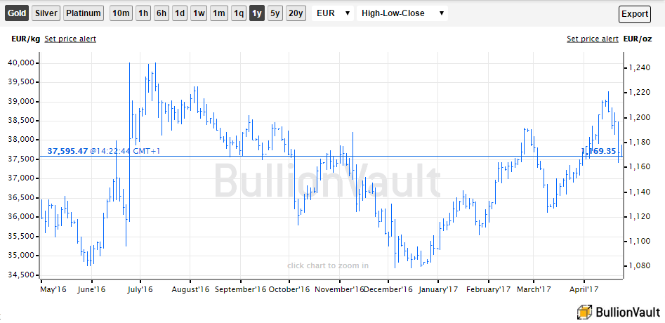 Chart of gold priced in Euros, last 12 months. Source: BullionVault