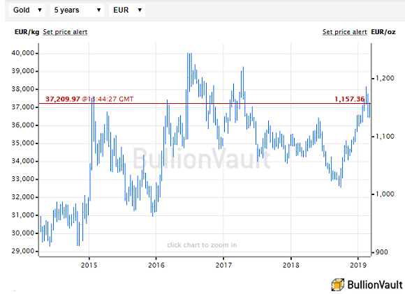 Chart of Euro gold prices, last 5 years. Source: BullionVault