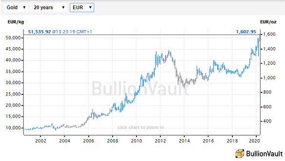 Gold Price Hits New Euro And Uk Records