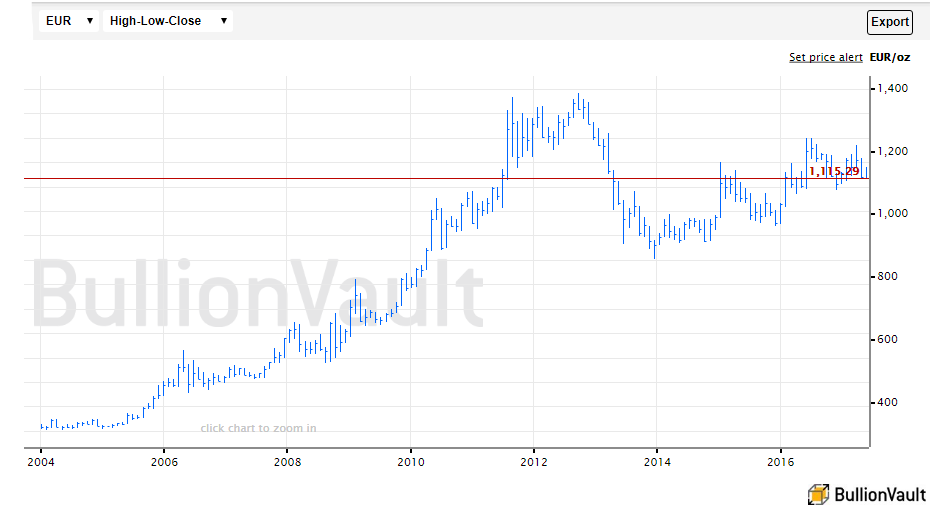Chart of gold price in Euros since 2004. Source: BullionVault