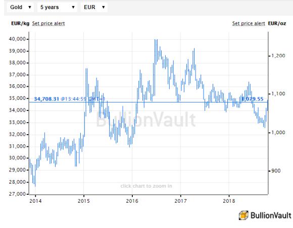 Cours de l'or en euros, BullionVault