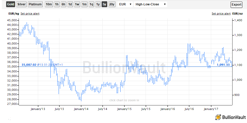 Chart of Euro gold price, last 5 years. Source: BullionVault