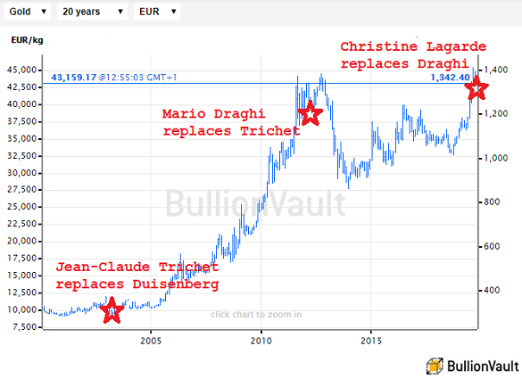 Chart of Euro gold price per ounce under ECB Presidents Duisenberg, Trichet, Draghi. Source: BullionVault