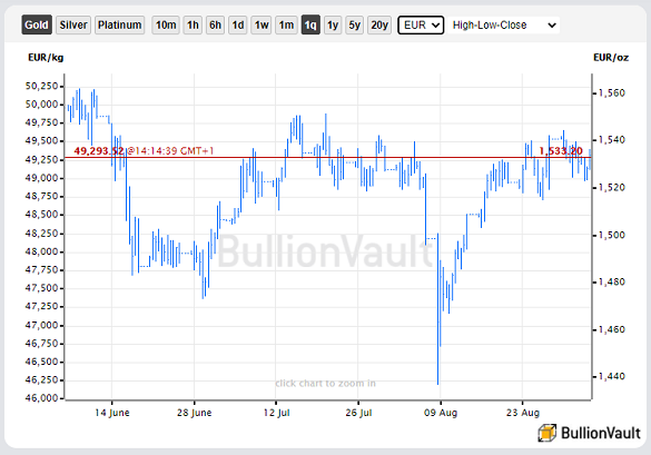 Chart of gold priced in Euros. Source: BullionVault