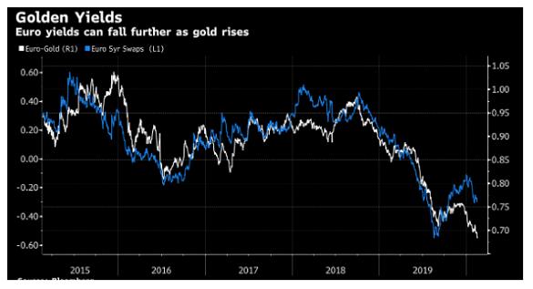 Chart of Euro gold price (inverted, white) vs. Eurozone bond yields
