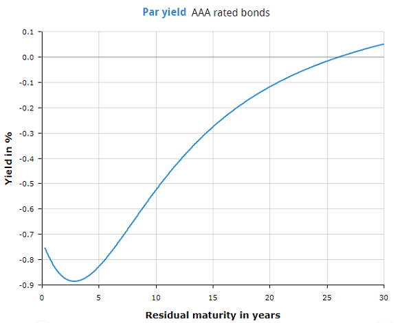 Chart of yield curve for Eurozone AAA bonds. Source: ECB