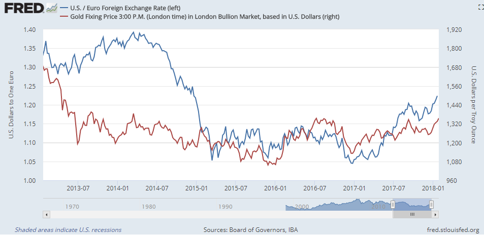 Chart Of Dollar Gold Price Vs Euro Exchange Rate Source St
