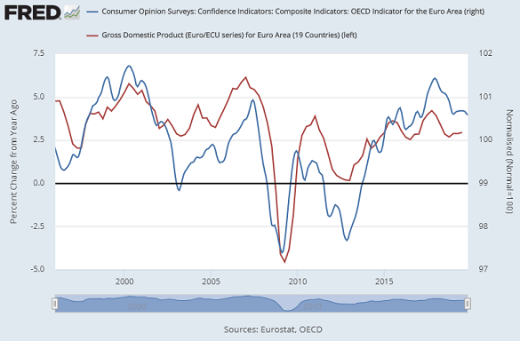 Chart of Eurozone GDP growth vs. consumer confidence (OECD data). Source: St.Louis Fed