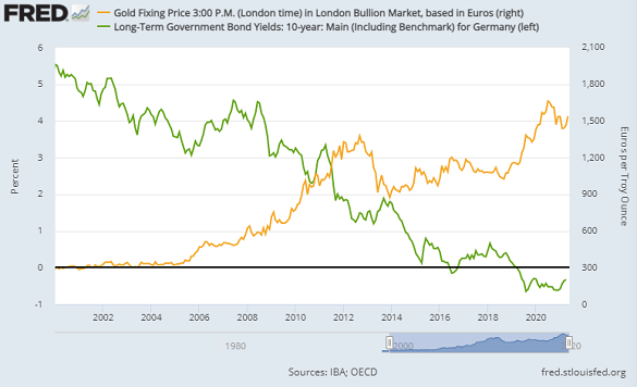 Chart of 10-year German Bund yields vs. gold priced in Euros. Source: St.Louis Fed