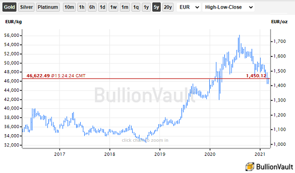 Chart of gold priced in Euros. Source: BullionVault