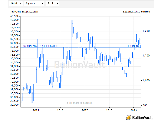 Chart of Euro gold prices. Source: BullionVault