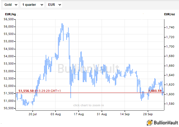 Chart of gold priced in Euros, last 3 months. Source: BullionVault