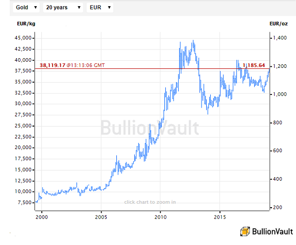 Chart of the gold price in Euros, last 20 years. Source: BullionVault