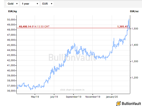 Chart of Euro gold price, last 12 months. Source: BullionVault