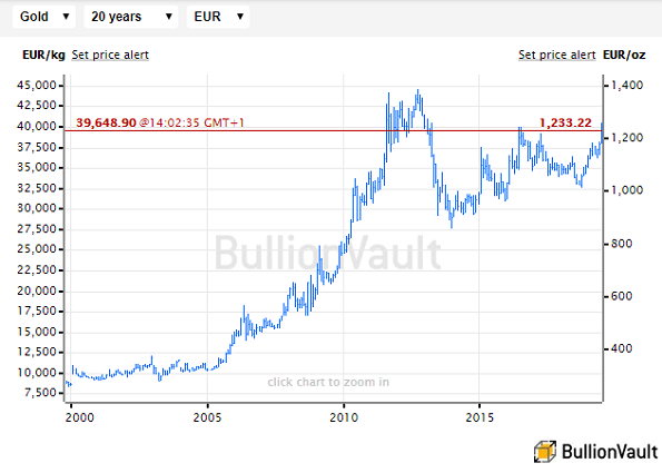 Chart of gold priced in the Euro. Source: BullionVault