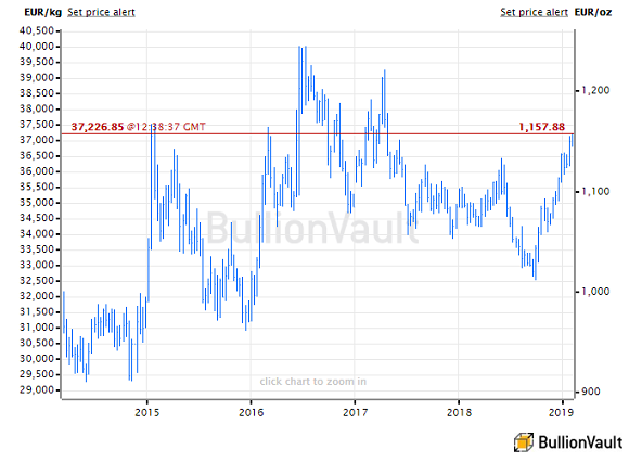 Chart of gold priced in Euros, last 5 years. Source: BullionVault