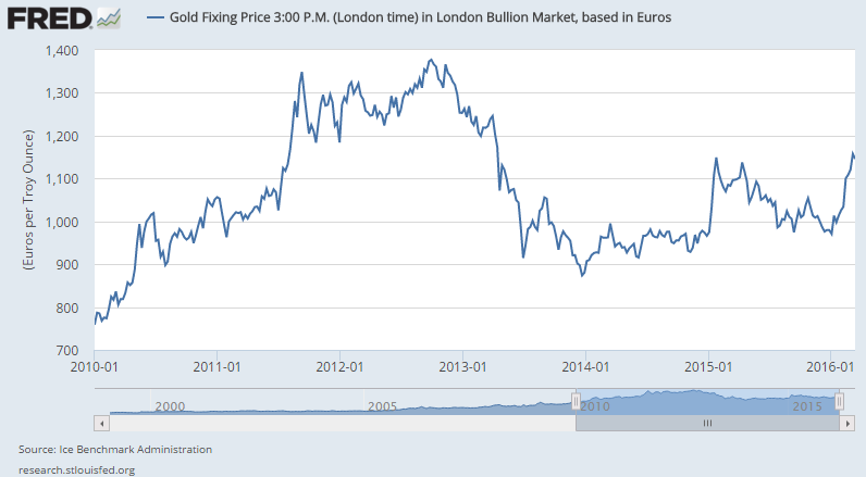 Chart of gold price in Euros, Friday PM London benchmark