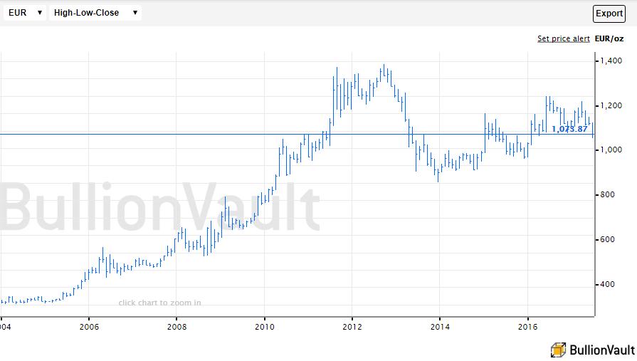 Chart of the spot gold bullion price in Euros. Source: BullionVault