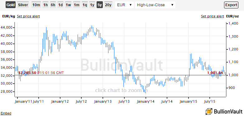 Gold price in Euros, 5 year chart, high-low-close